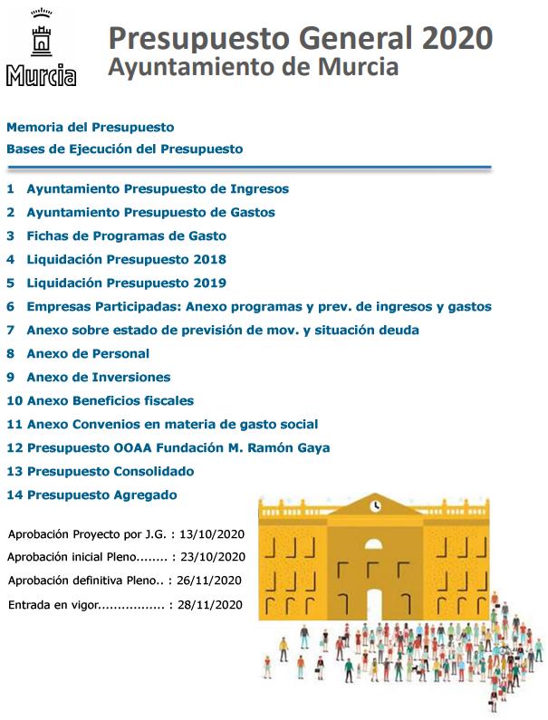 Presupuesto General 2020. Aprobación del Proyecto por Junta de Gobierno el 13/10/2020. Aprobación inicial por el Pleno el 23/10/2020. Aprobación Definitiva por el Pleno el 26/11/2020. Entrada en vigor el 28/11/2020